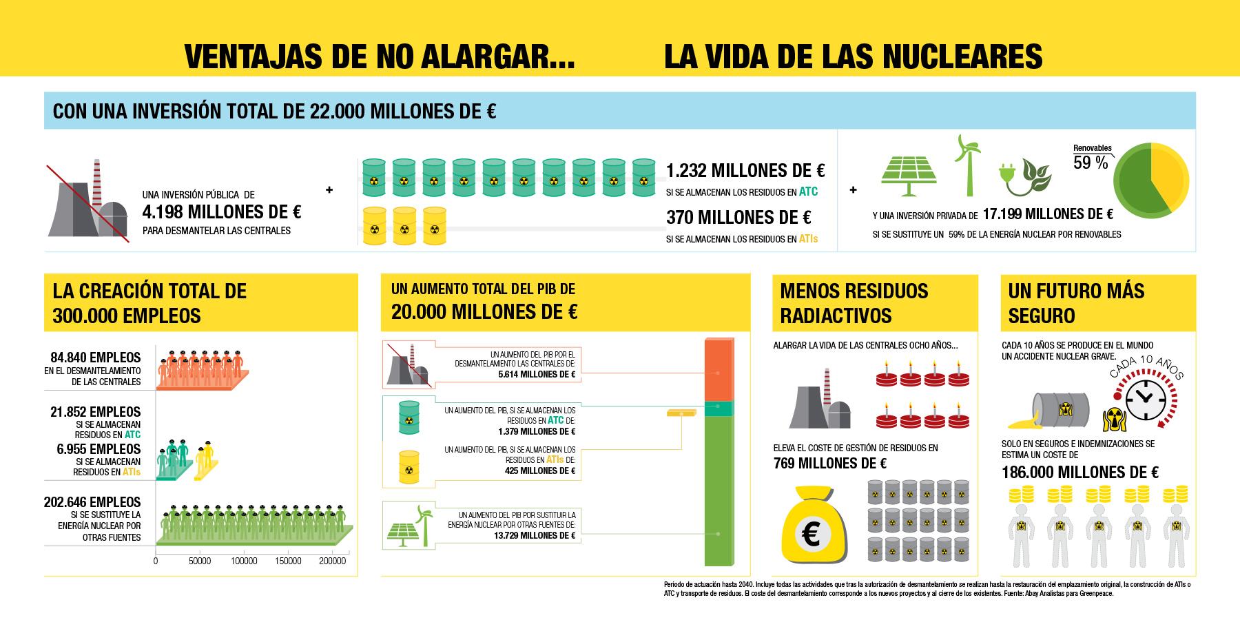 El inevitable cierre de las centrales nucleares españolas: una oportunidad económica y social-4