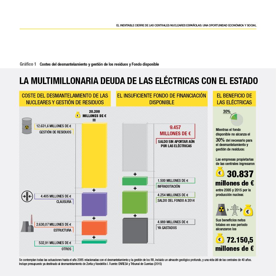 El inevitable cierre de las centrales nucleares españolas: una oportunidad económica y social-2